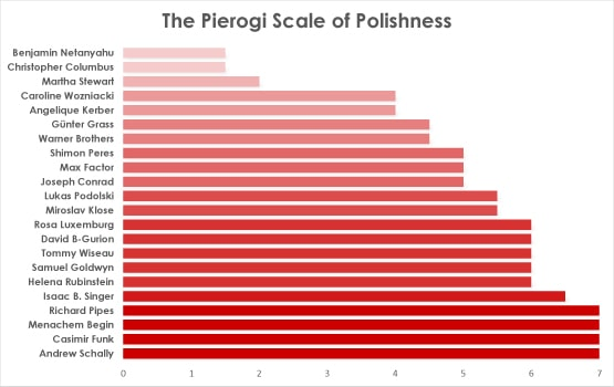 Pierogi Scale of Polishness Results