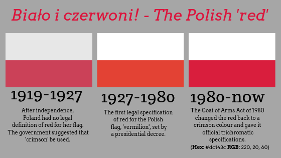 the polish flag throughout time
